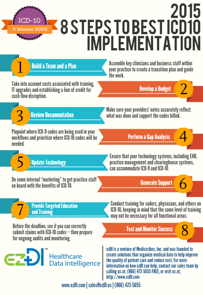 5 Minutes Guide To Icd 10 8 Steps To Best 2015 Icd10