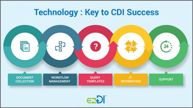 EZDI, INC.Skip to content Website Product & Services ezCAC ezCDI ezAssess ezMediscribes Resources About Us Technology: Key to CDI Success