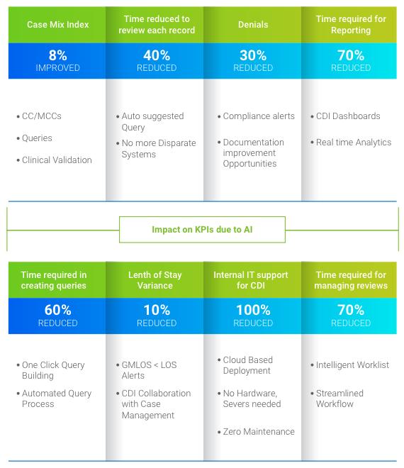 Impact on KPIs due to AI