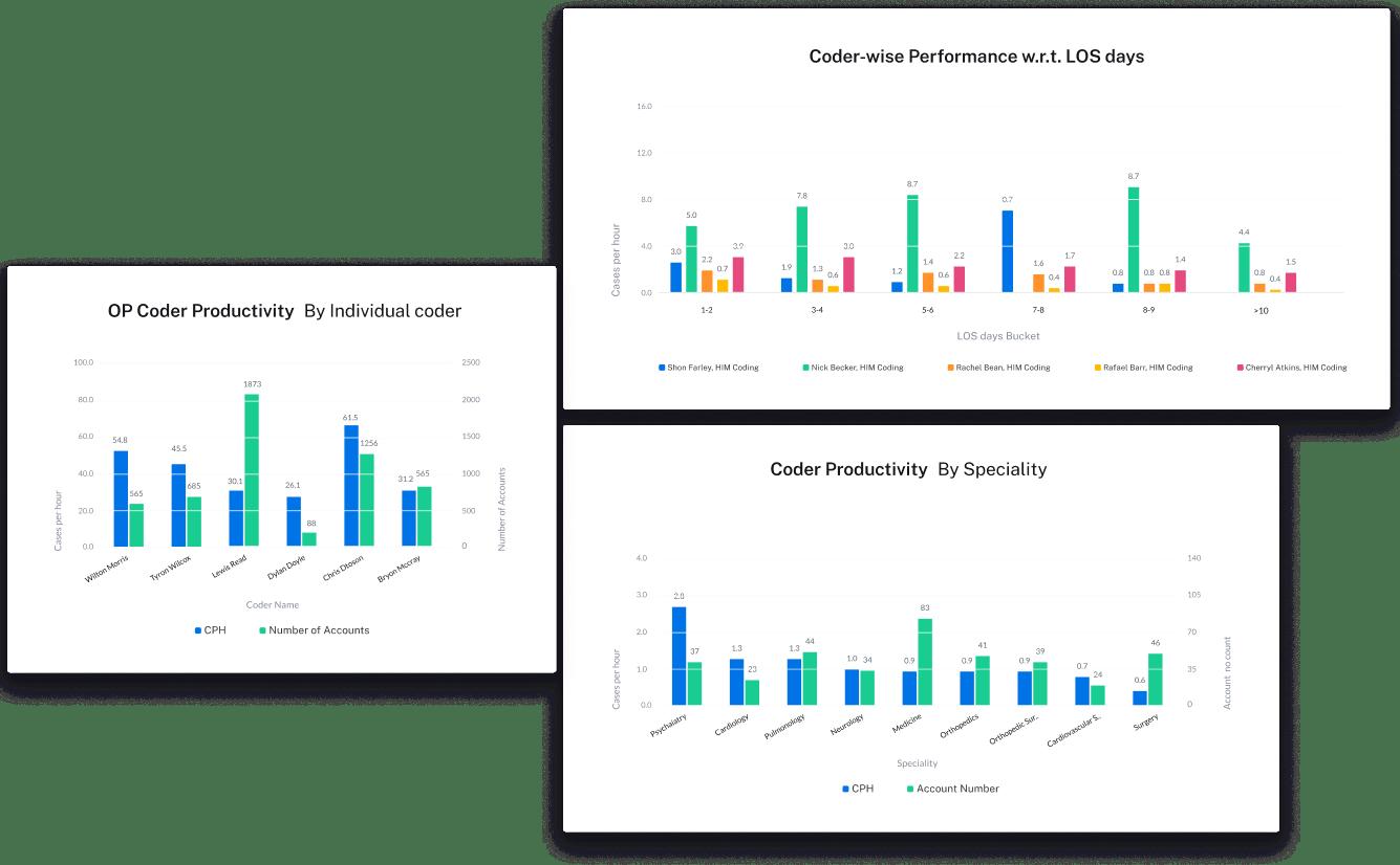 EZDI Analytics Screen